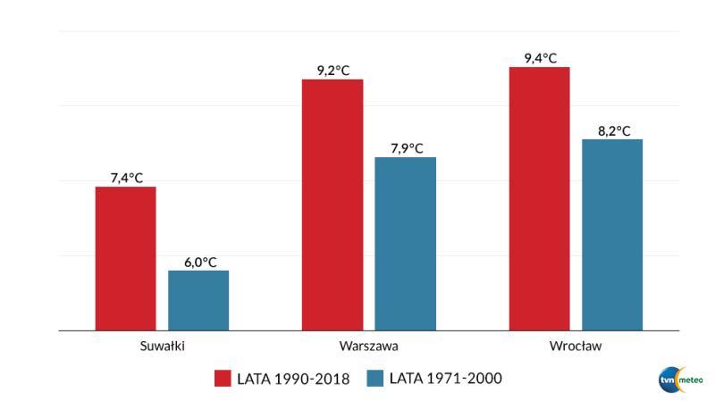Średnie temperatury powietrza w wieloleciach 1971-2000 oraz 1990-2018